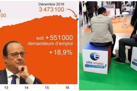 Chômage des jeunes en France