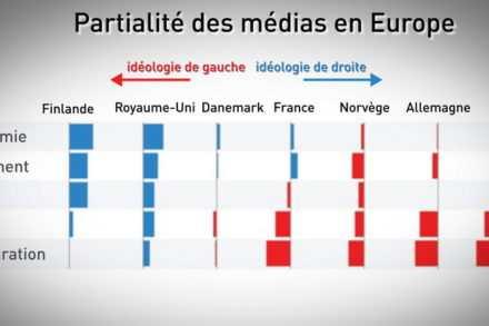 Les sondages en France