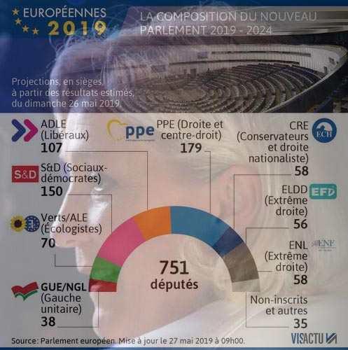 Election européenne 2019